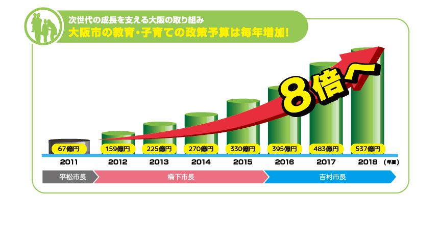 次世代の成長を支える大阪の取り組み