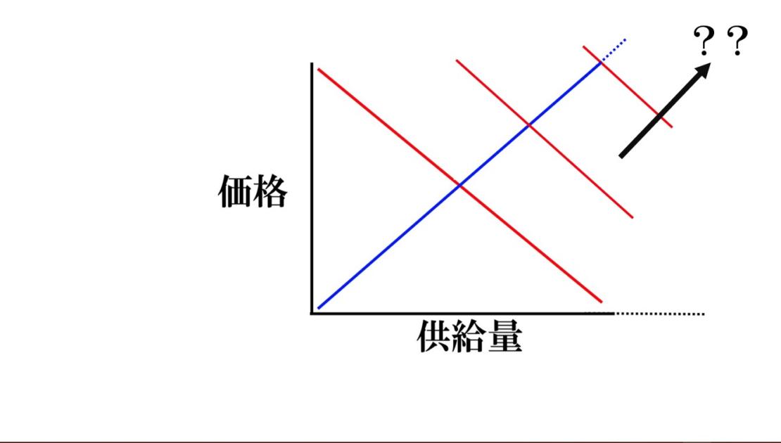 経済成長、インフレと長期総供給