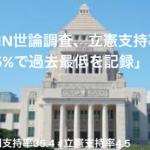 「JNN世論調査、立憲支持率4.5%で過去最低を記録」
